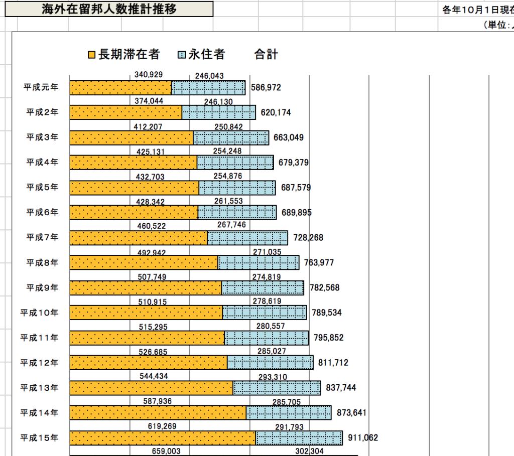 外務省データの写真