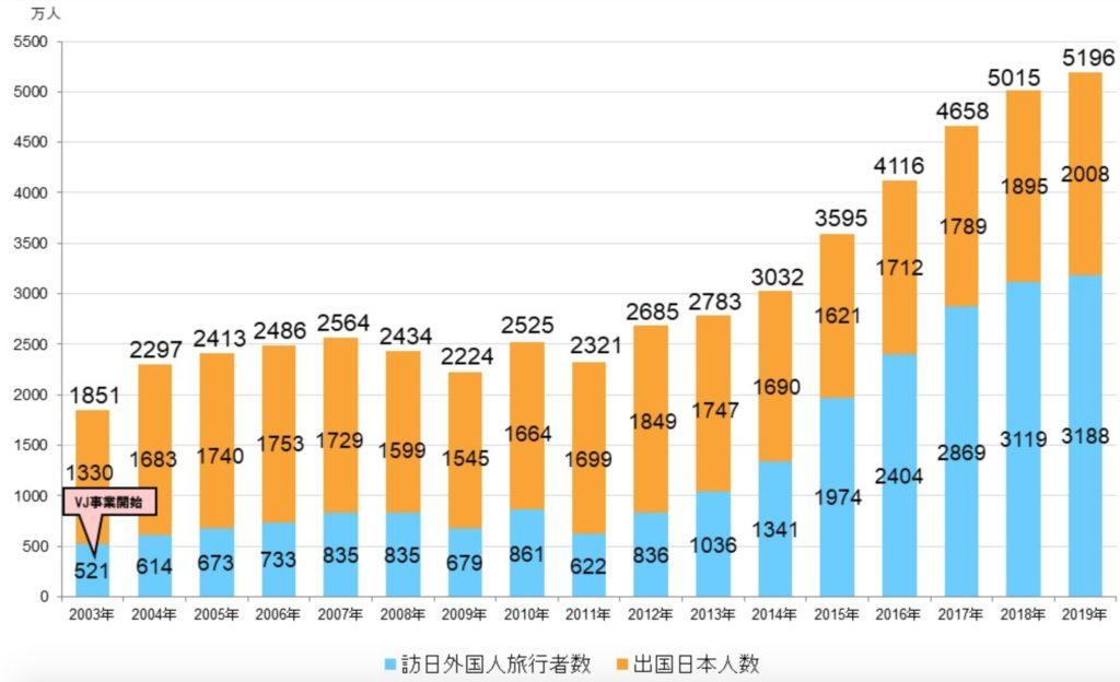 出国日本人数の推移の写真