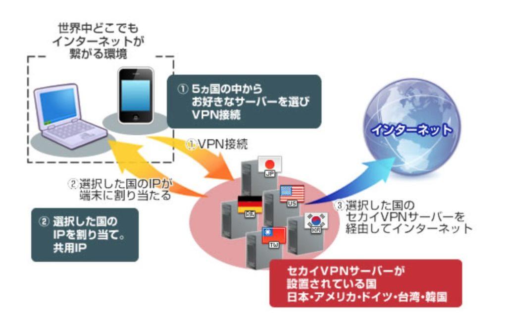 セカイVPN構成図の写真