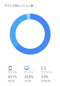 当サイト読者のデバイス比率